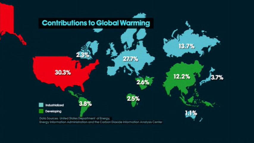 an analysis of global warming