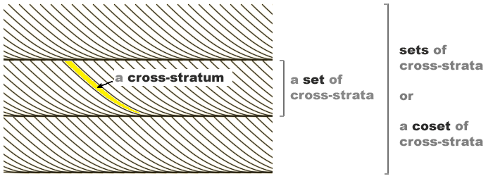 bedform bounding surface geology 2